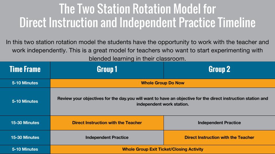 Blended Learning The Two Station Rotation Model For Direct